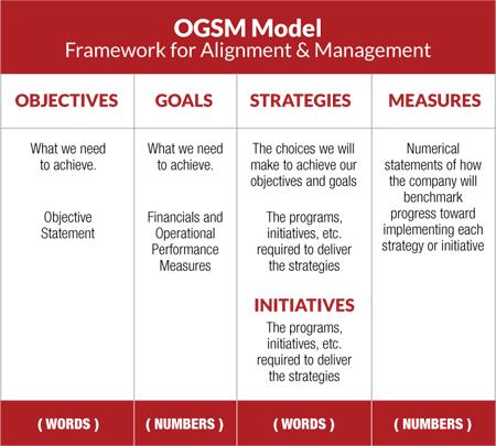 1OGSM_Model_01
